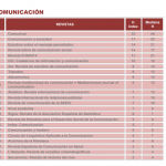 ranking comunicación índice h