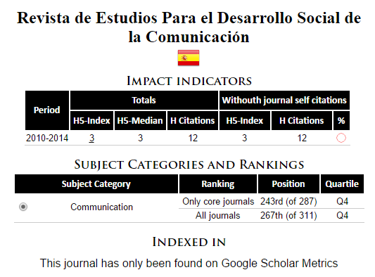 googel scholar metrics redes